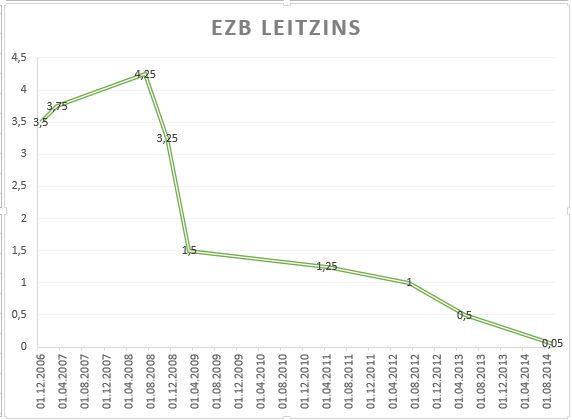 EZB Leitzins